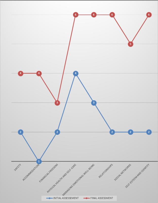 I.C.E.berg Change Chart